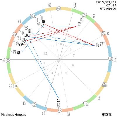 春分図 2015