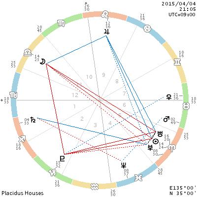4月4日 赤い竜の天秤座の満月