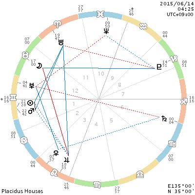 chart_201506140425