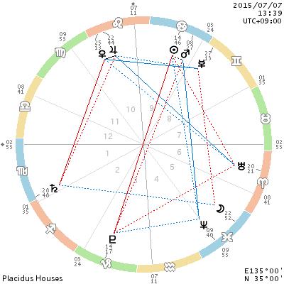 chart_201507071339