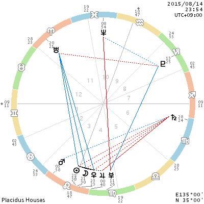 chart_201508142354