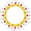 占星術(サビアン暦)と和暦(二十四節気と七十二候)